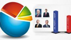 Gezici Araştırma'dan son yerel seçim anketi
