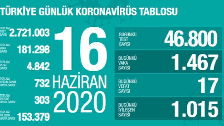 16 Haziran koronavirüs verileri yayınlandı