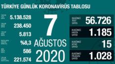 Koronavirüs'ün son 24 saati: 1185 yeni vaka, 15 can kaybı