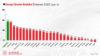 Sanayi Üretimi Endeksi'nde yüzde 17'lik artış