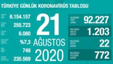 Türkiye'de koronavirüsün son 24 saati