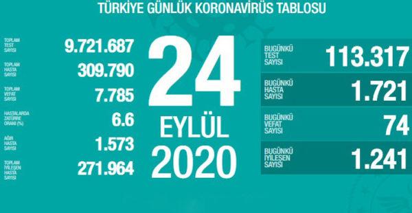 24 Eylül koronavirüs tablosu: 74 can kaybı